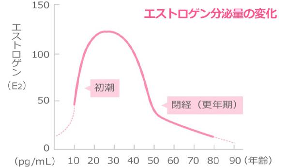 女性の加齢によるエストロゲン分泌量の変化グラフ