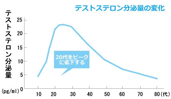 男性の加齢によるテストステロン分泌量の変化グラフ