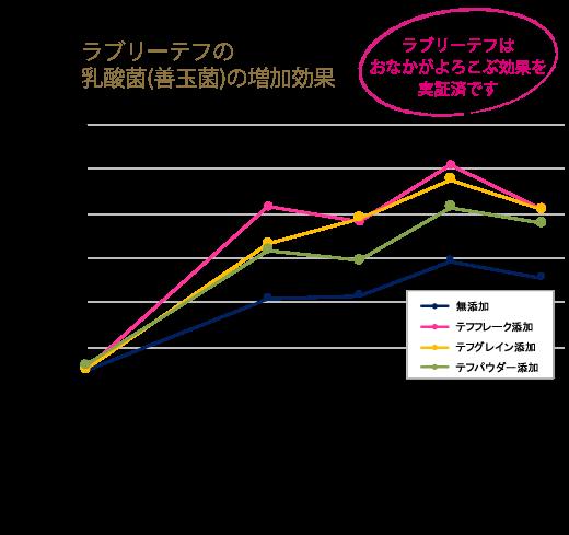 善玉菌増殖促進作用グラフ