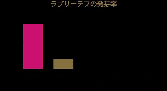 テフの発芽率グラフ